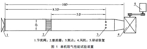 管道进口,自由出口, 矩形风道[ 3]   300  300), 当量直径为300mm.